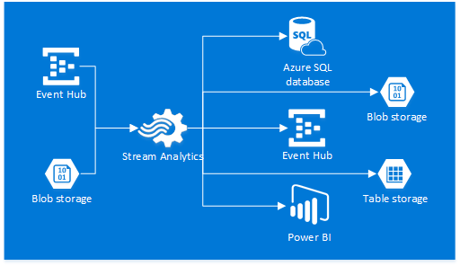 Azure Stream Analytics Diagram